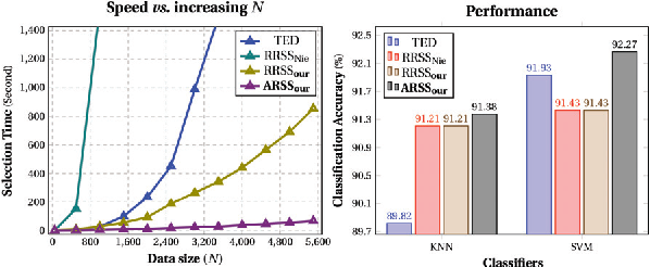 Figure 1 for 10,000+ Times Accelerated Robust Subset Selection (ARSS)