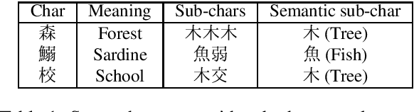 Figure 1 for Inference-only sub-character decomposition improves translation of unseen logographic characters