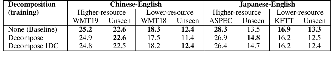 Figure 4 for Inference-only sub-character decomposition improves translation of unseen logographic characters