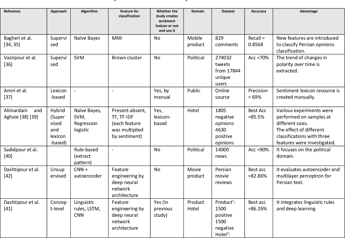 Figure 4 for A Survey on sentiment analysis in Persian: A Comprehensive System Perspective Covering Challenges and Advances in Resources, and Methods