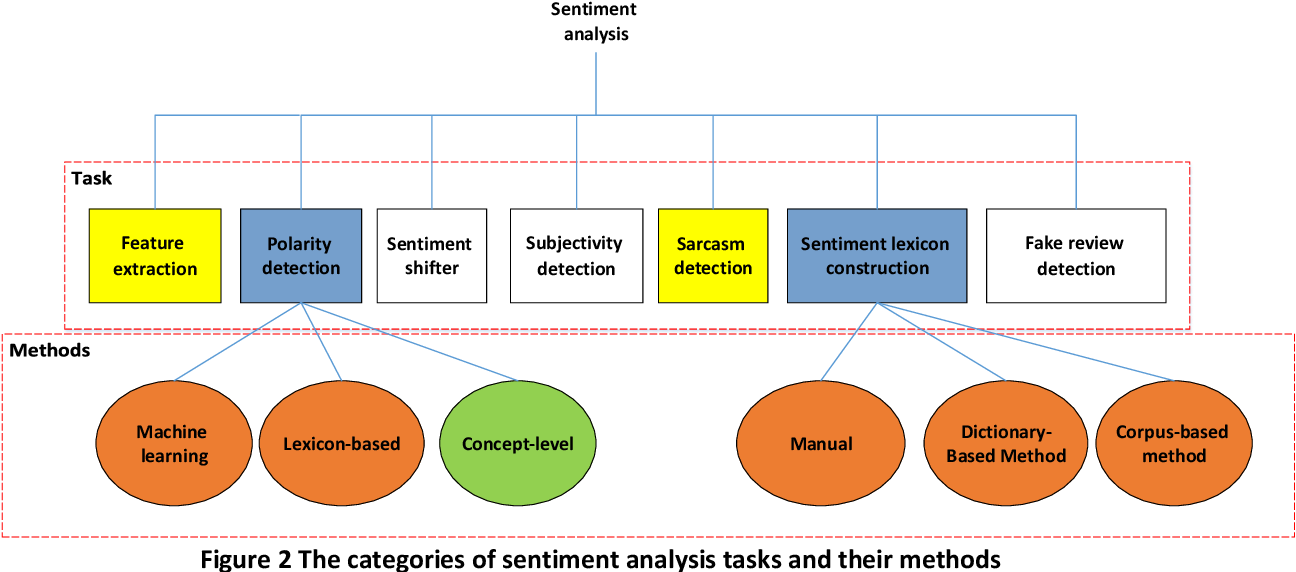 Figure 3 for A Survey on sentiment analysis in Persian: A Comprehensive System Perspective Covering Challenges and Advances in Resources, and Methods
