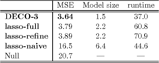 Figure 4 for DECOrrelated feature space partitioning for distributed sparse regression