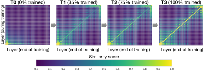 Figure 1 for PipeTransformer: Automated Elastic Pipelining for Distributed Training of Transformers