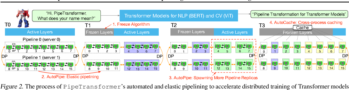 Figure 3 for PipeTransformer: Automated Elastic Pipelining for Distributed Training of Transformers