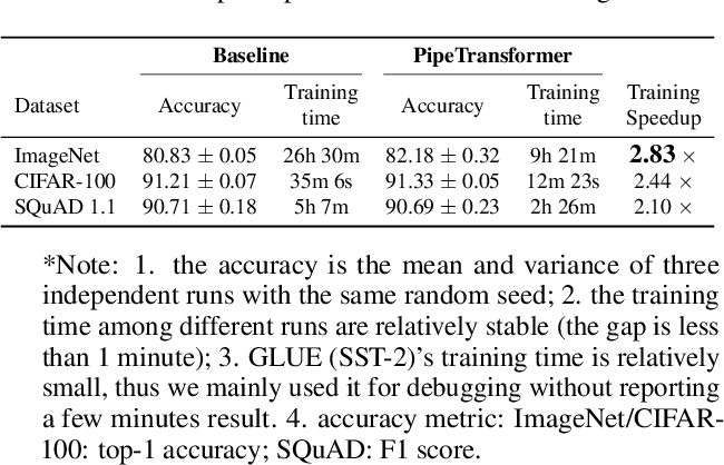 Figure 2 for PipeTransformer: Automated Elastic Pipelining for Distributed Training of Transformers