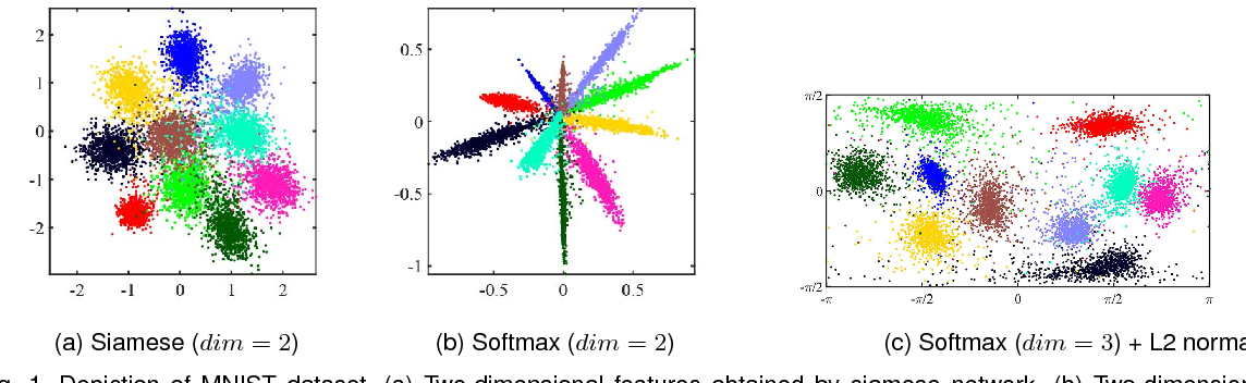 Figure 1 for Significance of Softmax-based Features in Comparison to Distance Metric Learning-based Features