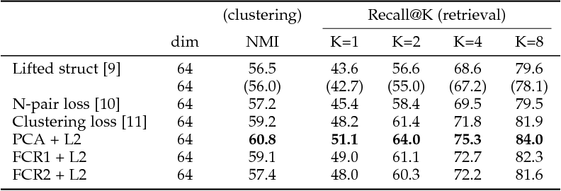 Figure 4 for Significance of Softmax-based Features in Comparison to Distance Metric Learning-based Features