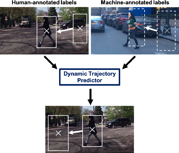 Figure 1 for Forecasting Pedestrian Trajectory with Machine-Annotated Training Data
