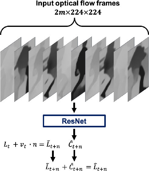 Figure 2 for Forecasting Pedestrian Trajectory with Machine-Annotated Training Data