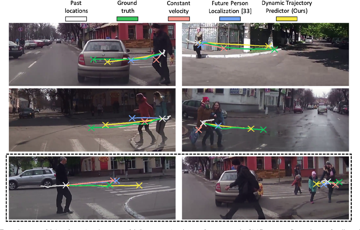 Figure 4 for Forecasting Pedestrian Trajectory with Machine-Annotated Training Data