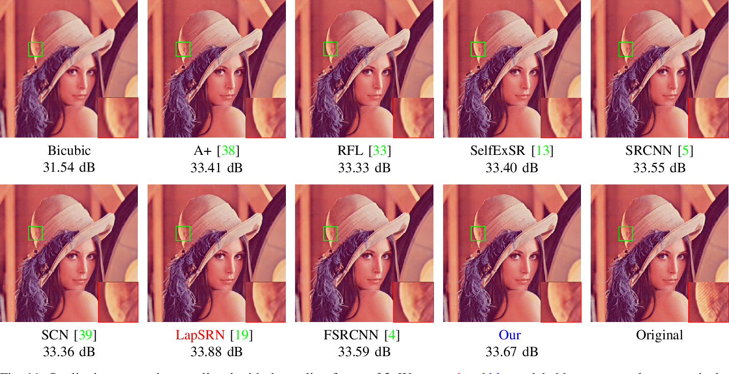 Figure 3 for Content-adaptive Representation Learning for Fast Image Super-resolution