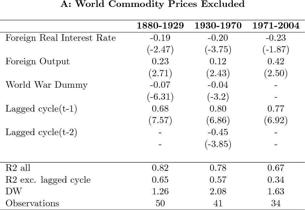 Common Factors In Latin America S Business Cycles Semantic Scholar