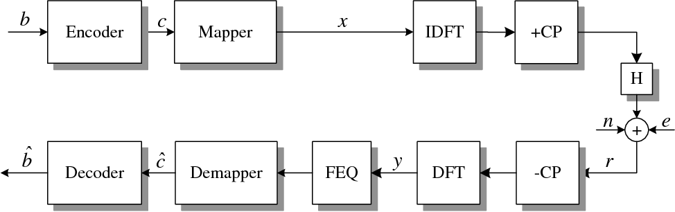 Figure 3 for Impulsive Noise Mitigation in Powerline Communications Using Sparse Bayesian Learning