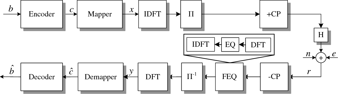 Figure 4 for Impulsive Noise Mitigation in Powerline Communications Using Sparse Bayesian Learning