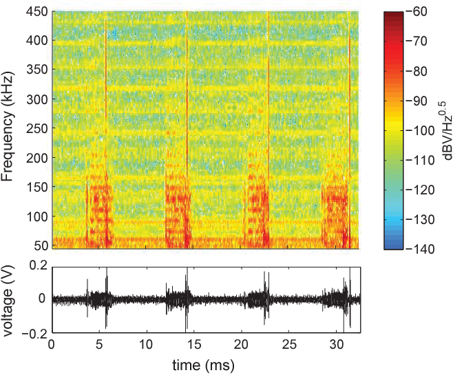 Figure 2 for Impulsive Noise Mitigation in Powerline Communications Using Sparse Bayesian Learning
