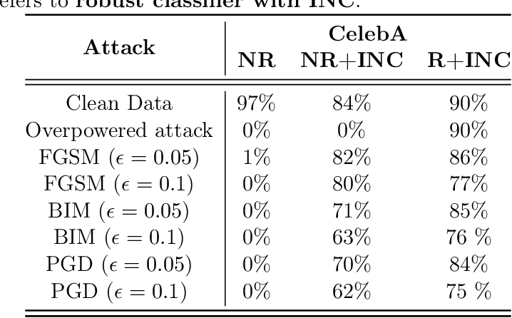 Figure 4 for The Robust Manifold Defense: Adversarial Training using Generative Models