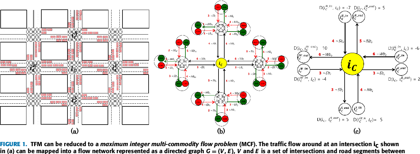 Dynamic Local Vehicular Flow Optimization Using Real-Time Traffic