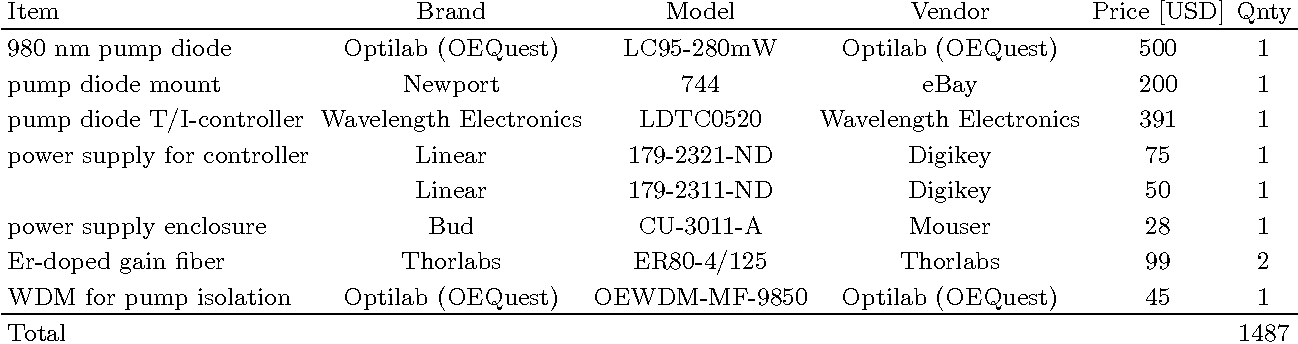 Figure 2 from Ultrafast Optics with a Mode-locked Erbium Fiber Laser