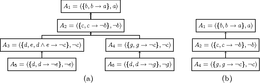 Figure 2 for Analysis of Dialogical Argumentation via Finite State Machines