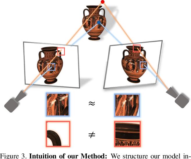 Figure 3 for Stereo Radiance Fields (SRF): Learning View Synthesis for Sparse Views of Novel Scenes