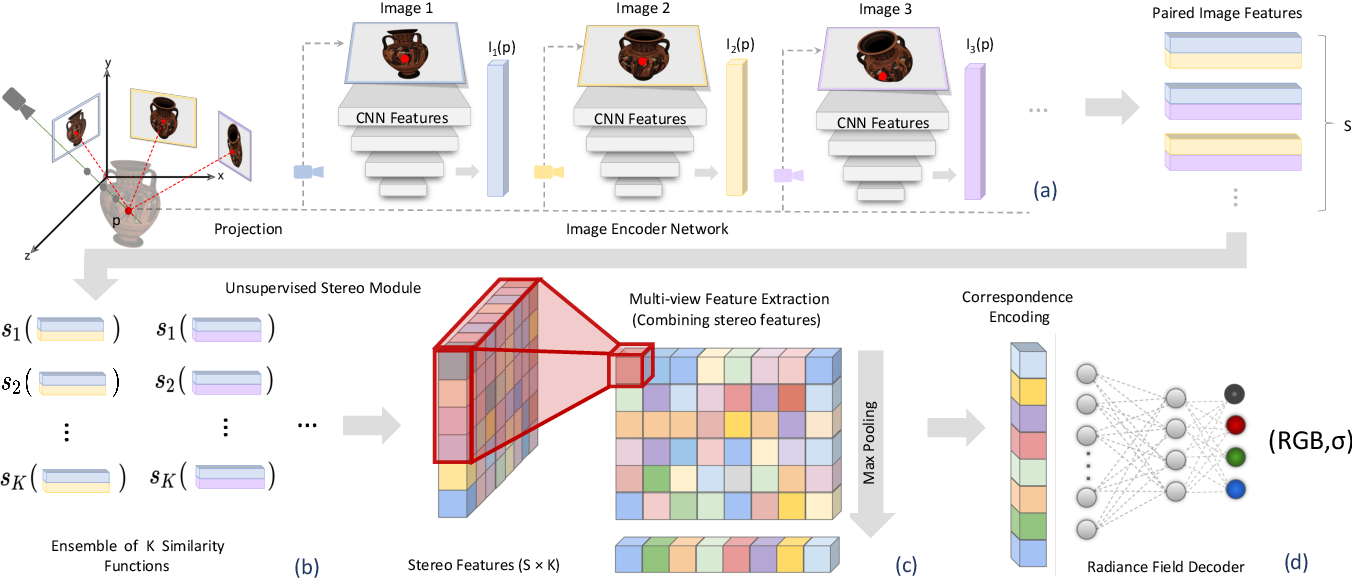 Figure 4 for Stereo Radiance Fields (SRF): Learning View Synthesis for Sparse Views of Novel Scenes