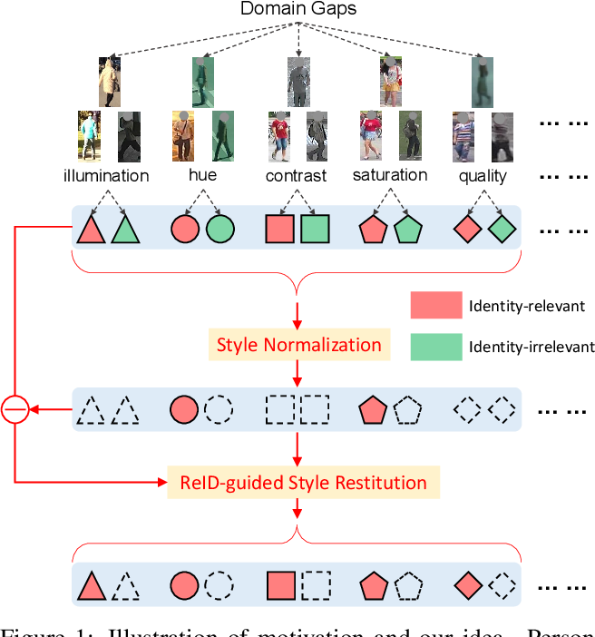 Figure 1 for Style Normalization and Restitution for Generalizable Person Re-identification