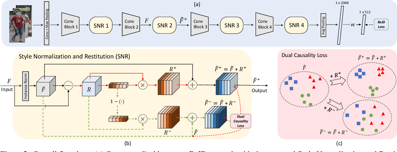 Figure 3 for Style Normalization and Restitution for Generalizable Person Re-identification