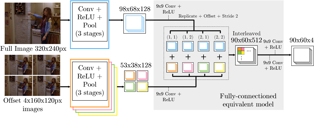 Figure 3 for Joint Training of a Convolutional Network and a Graphical Model for Human Pose Estimation