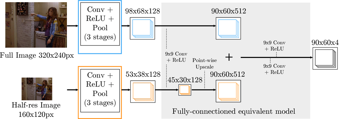 Figure 4 for Joint Training of a Convolutional Network and a Graphical Model for Human Pose Estimation