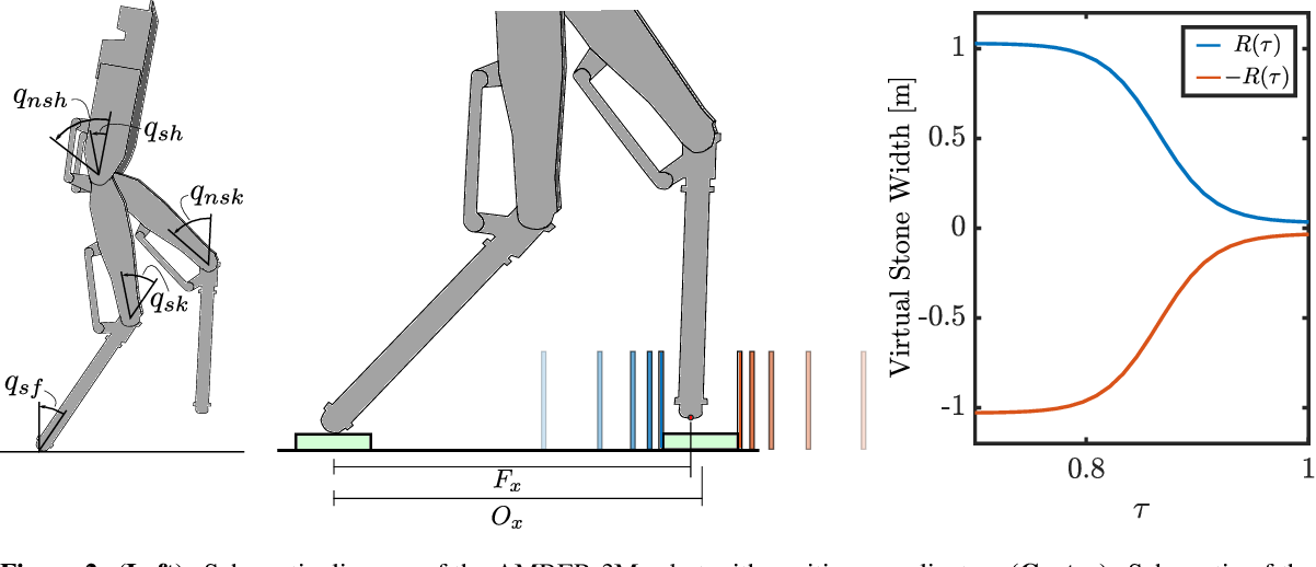 Figure 2 for Episodic Learning for Safe Bipedal Locomotion with Control Barrier Functions and Projection-to-State Safety