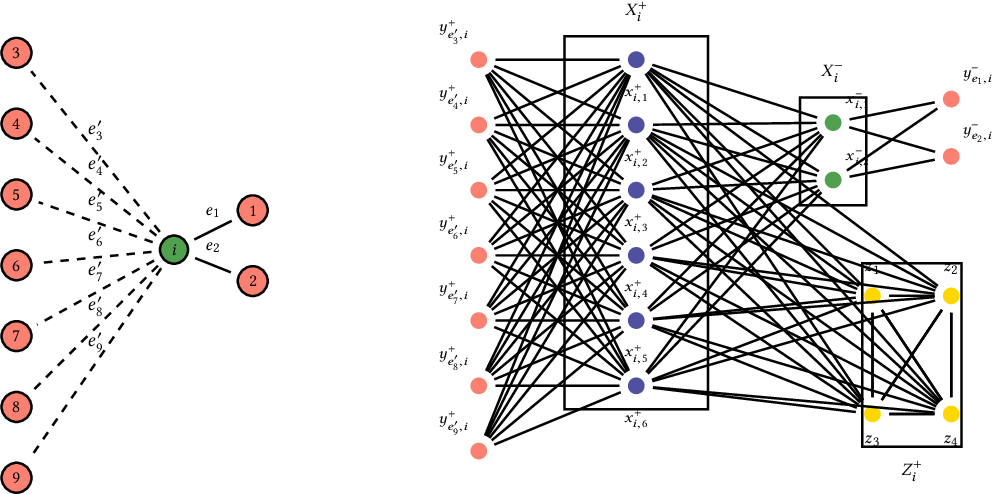 Figure 2 for Inducing Equilibria in Networked Public Goods Games through Network Structure Modification