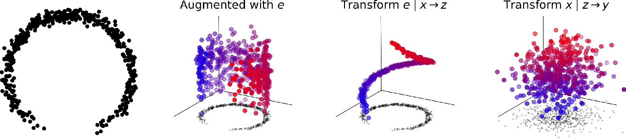 Figure 1 for Augmented Normalizing Flows: Bridging the Gap Between Generative Flows and Latent Variable Models