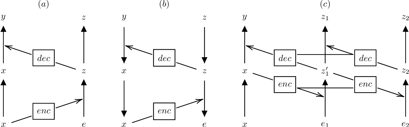 Figure 3 for Augmented Normalizing Flows: Bridging the Gap Between Generative Flows and Latent Variable Models