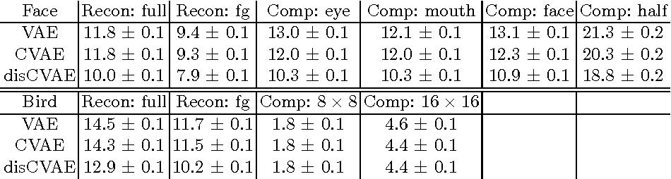 Figure 2 for Attribute2Image: Conditional Image Generation from Visual Attributes