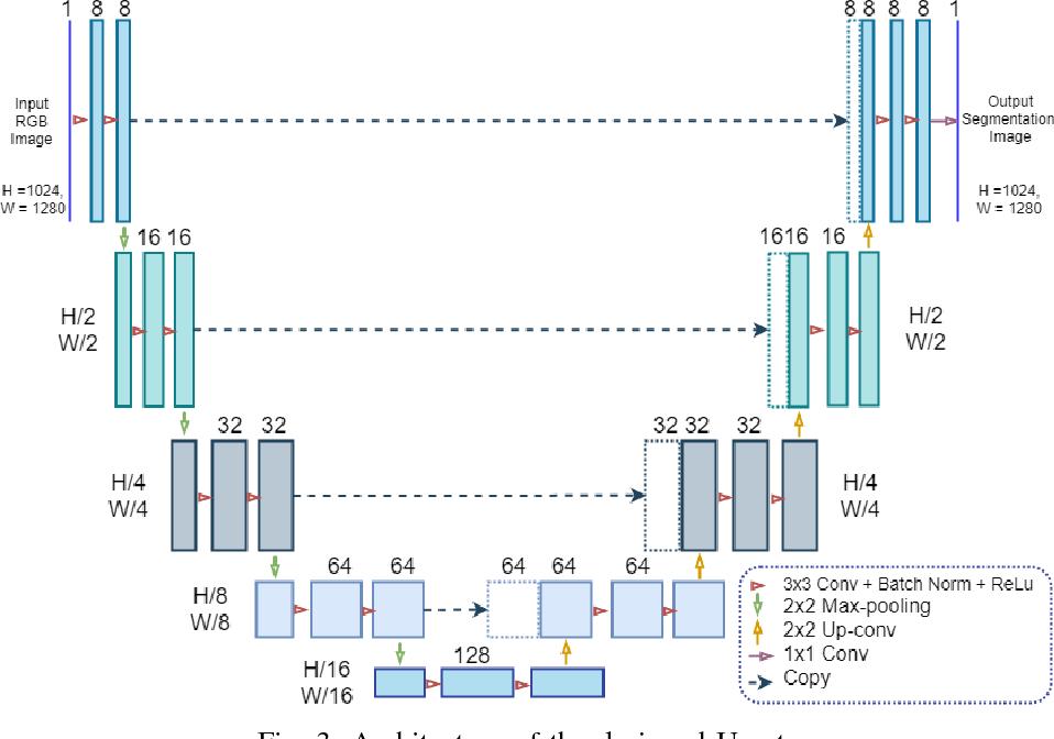 Figure 3 for U-Net for MAV-based Penstock Inspection: an Investigation of Focal Loss in Multi-class Segmentation for Corrosion Identification