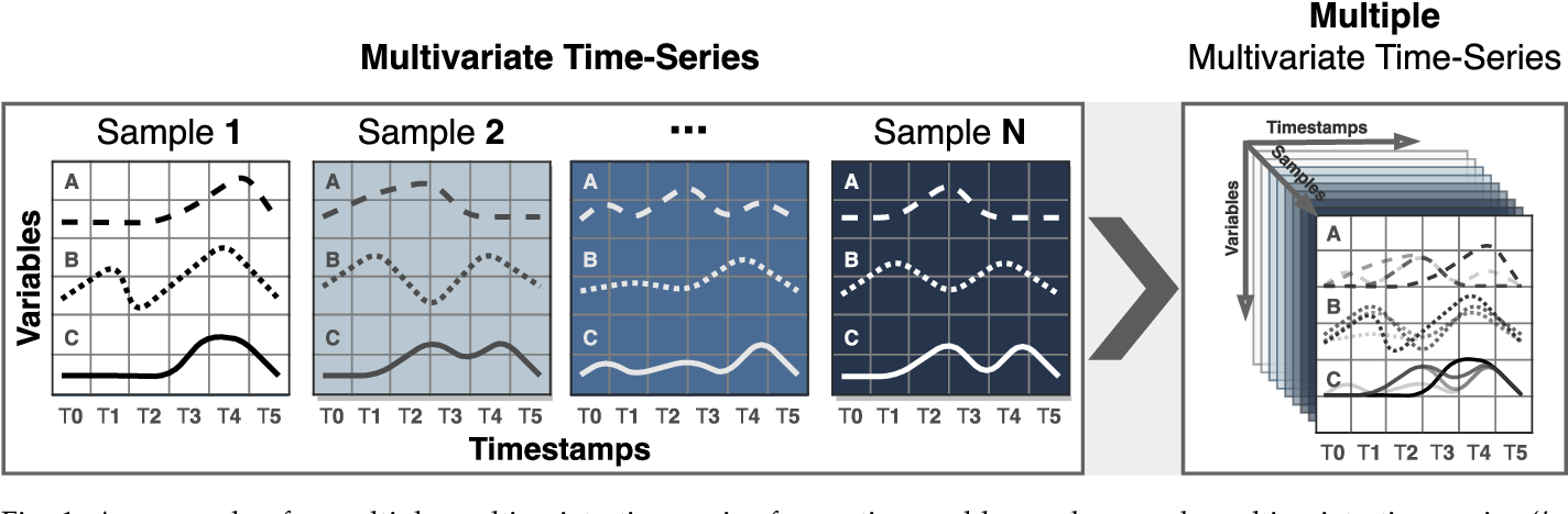 Figure 1 for Pay Attention to Evolution: Time Series Forecasting with Deep Graph-Evolution Learning