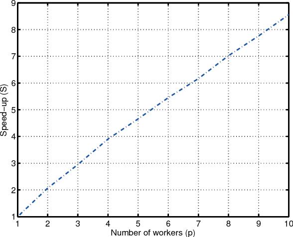 Figure 2 for An Asynchronous Mini-Batch Algorithm for Regularized Stochastic Optimization