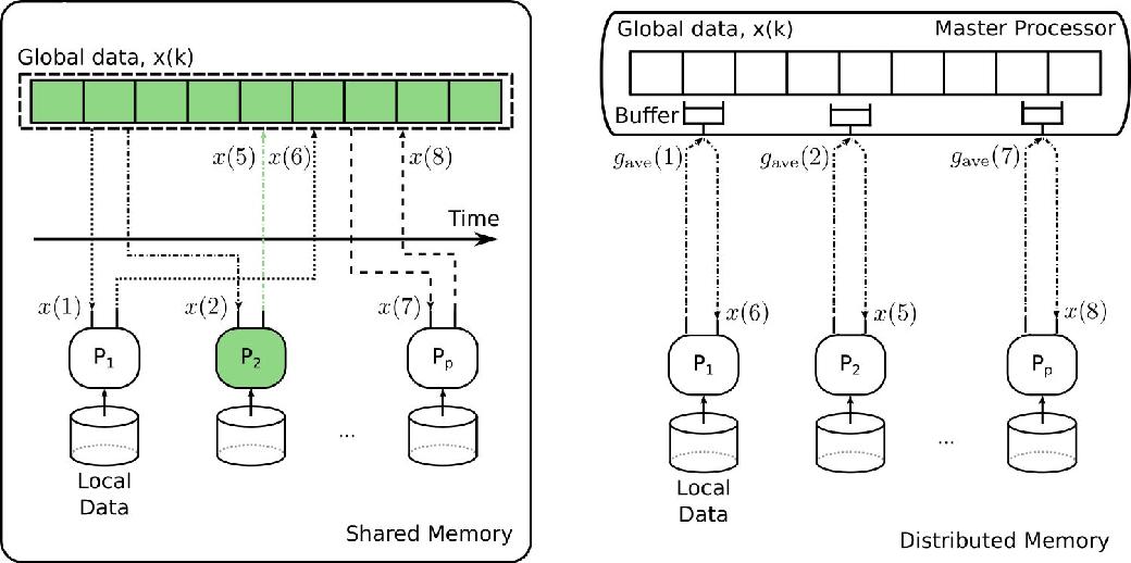 Figure 1 for An Asynchronous Mini-Batch Algorithm for Regularized Stochastic Optimization