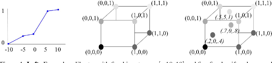 Figure 1 for Deep Lattice Networks and Partial Monotonic Functions