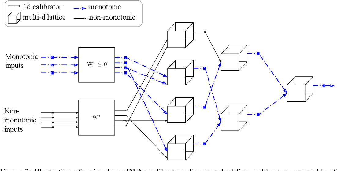 Figure 3 for Deep Lattice Networks and Partial Monotonic Functions