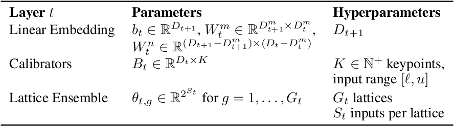 Figure 2 for Deep Lattice Networks and Partial Monotonic Functions