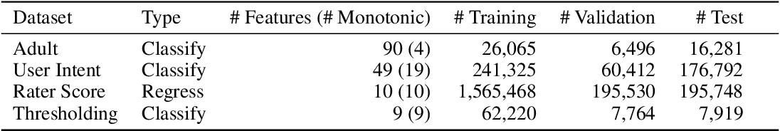 Figure 4 for Deep Lattice Networks and Partial Monotonic Functions