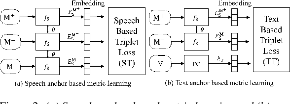 Figure 3 for Text Anchor Based Metric Learning for Small-footprint Keyword Spotting
