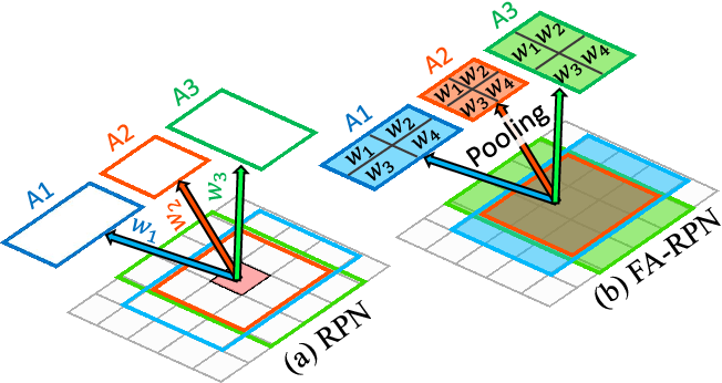 Figure 1 for FA-RPN: Floating Region Proposals for Face Detection