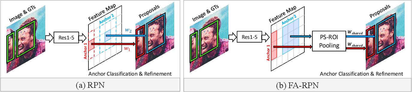 Figure 3 for FA-RPN: Floating Region Proposals for Face Detection