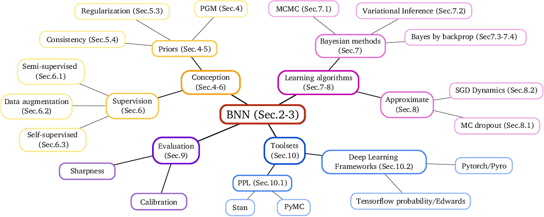 Figure 1 for Hands-on Bayesian Neural Networks -- a Tutorial for Deep Learning Users