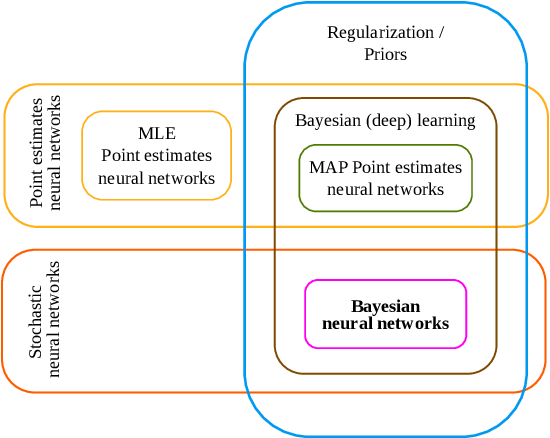 Figure 2 for Hands-on Bayesian Neural Networks -- a Tutorial for Deep Learning Users