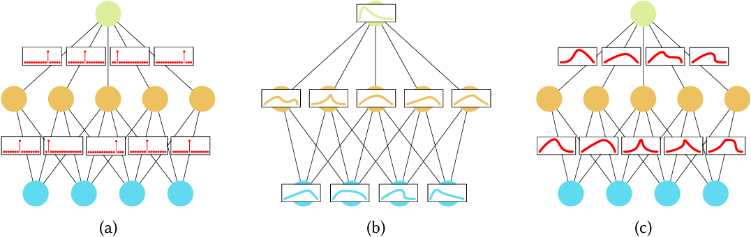 Figure 3 for Hands-on Bayesian Neural Networks -- a Tutorial for Deep Learning Users