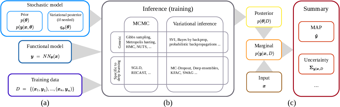 Figure 4 for Hands-on Bayesian Neural Networks -- a Tutorial for Deep Learning Users