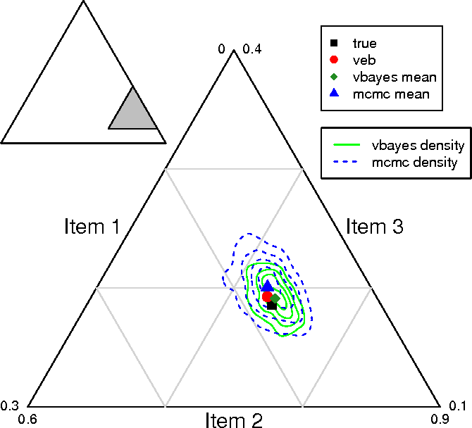Figure 2 for Variational inference for large-scale models of discrete choice
